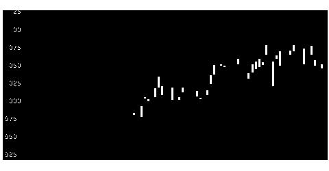 6291エアーテックの株価チャート