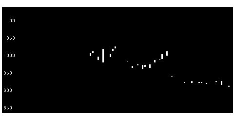 6292カワタの株価チャート