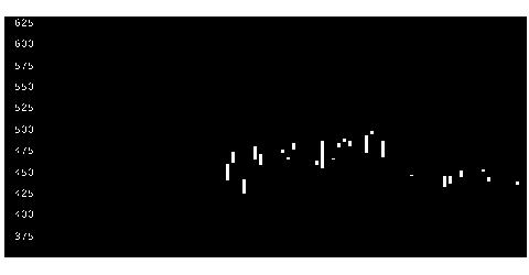 6294オカアイヨンの株式チャート