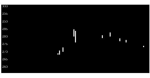 6295富士変速の株式チャート