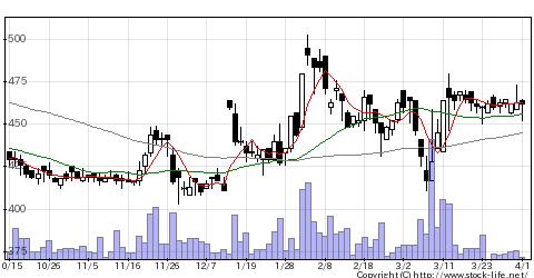 6297鉱研工業の株式チャート
