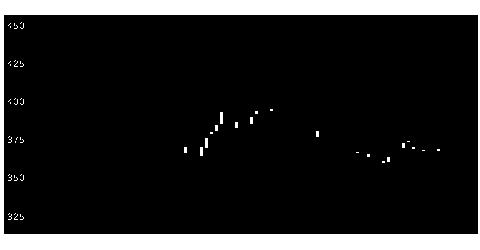 6307サンセイの株価チャート