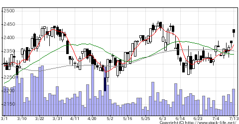 6309巴工業の株価チャート