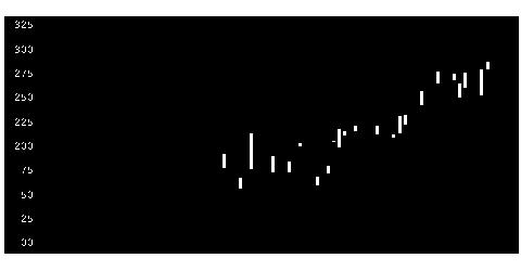 6310井関農の株価チャート