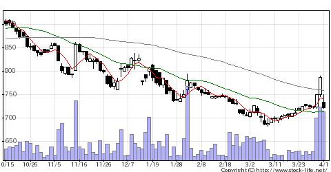 6312フロイントの株価チャート