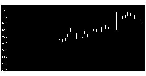 6330東洋エンジニアリングの株価チャート