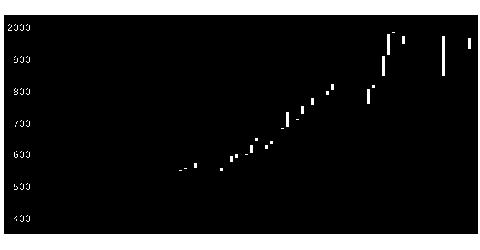 6333帝国電の株式チャート