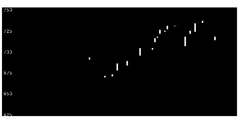 6339新東工の株価チャート