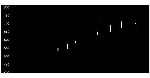 6342太平製の株式チャート