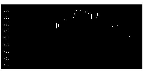 6360東自機の株式チャート