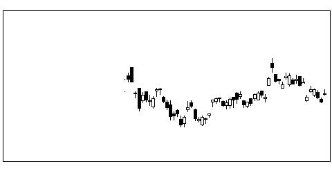 6361荏原の株価チャート