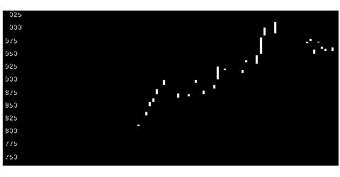 6364北越工業の株価チャート
