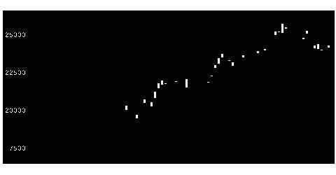 6367ダイキンの株価チャート