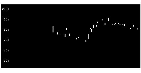 6407CKDの株式チャート