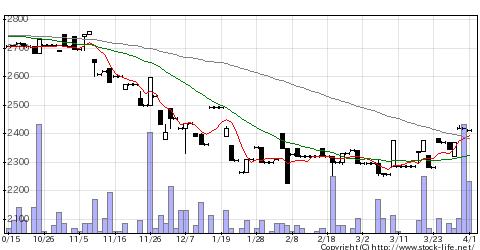 6408クラッチの株価チャート