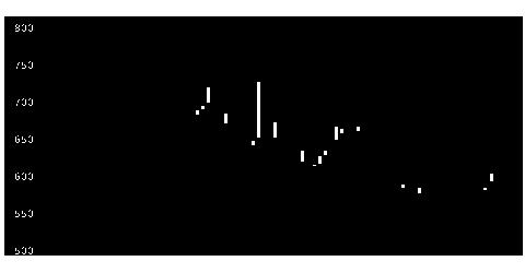 6419マースGHDの株価チャート