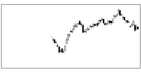 6420福島工業の株価チャート
