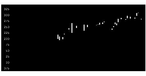 6430ダイコク電の株価チャート