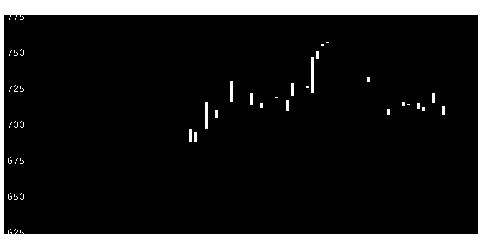 6445蛇の目の株価チャート