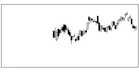 6462リケンの株価チャート