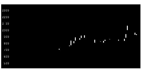 6466東亜バルのチャート