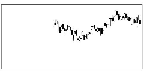 6470大豊工業の株式チャート