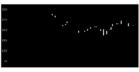 6472NTNの株価チャート