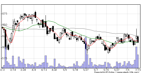 6489前沢工業の株価チャート