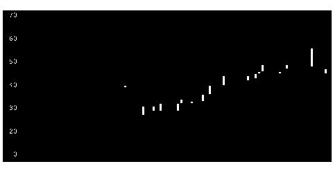 6495宮入バの株価チャート