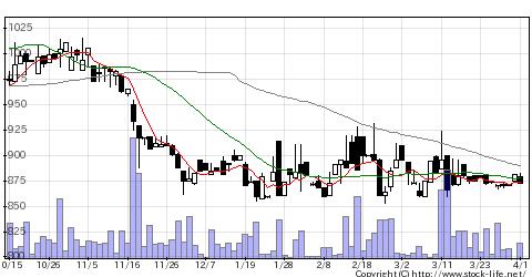 6497ハマイの株価チャート