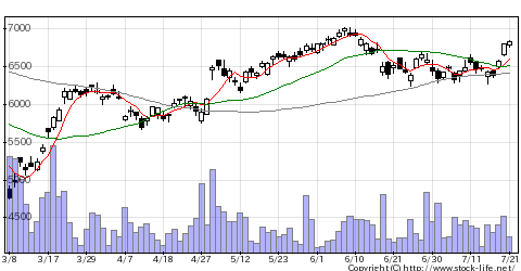 6501日立の株価チャート