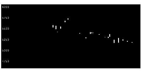 6502東芝の株式チャート