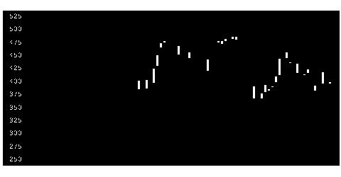 6503三菱電の株式チャート