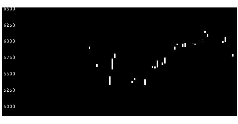 6504富士電機の株式チャート