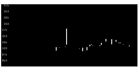 6505東洋電の株式チャート