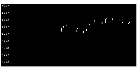 6516山洋電気の株価チャート