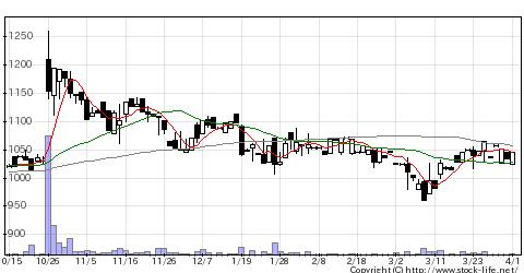 6518三相電機の株式チャート