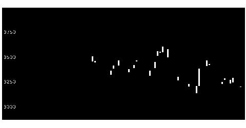 6586マキタの株式チャート