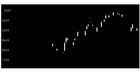6594日本電産のチャート