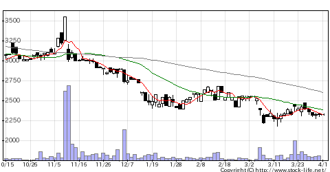 6599エブレンの株価チャート