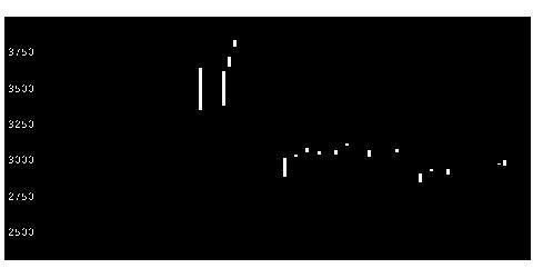 6612バルミューダの株価チャート