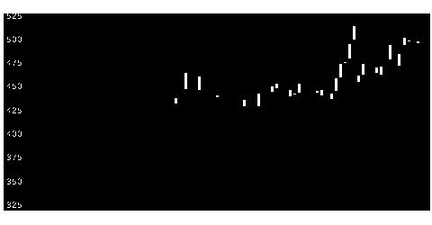 6615UMCエレの株価チャート