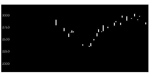 6616TOREXの株価チャート