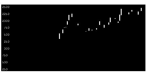 6619WSCOPEの株価チャート
