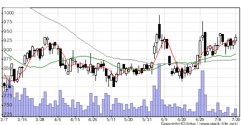 6620宮越HDの株式チャート