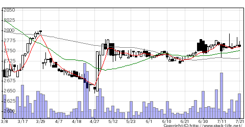 6623愛電機の株価チャート