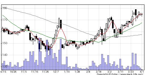 6625JALCOの株価チャート
