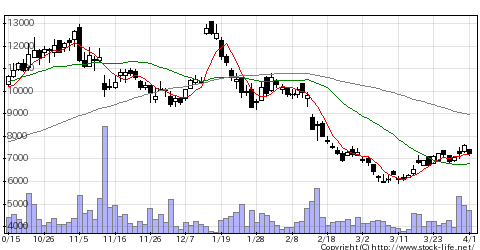 6626SEMITECの株価チャート