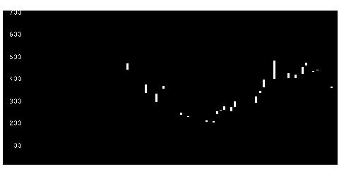 6627テラプローブの株式チャート