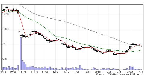 6629Tホライゾンの株価チャート